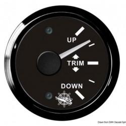 Indicateur TRIM
